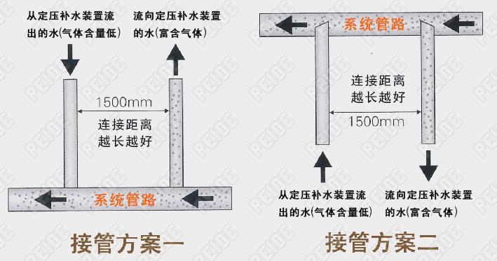 定压补水装置接管方案图