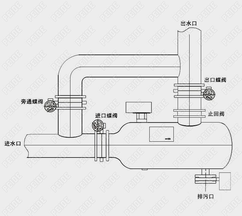 角通型全自动P型反冲洗过滤器