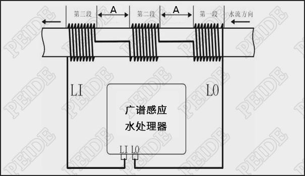广谱感应水处理器安装示意图