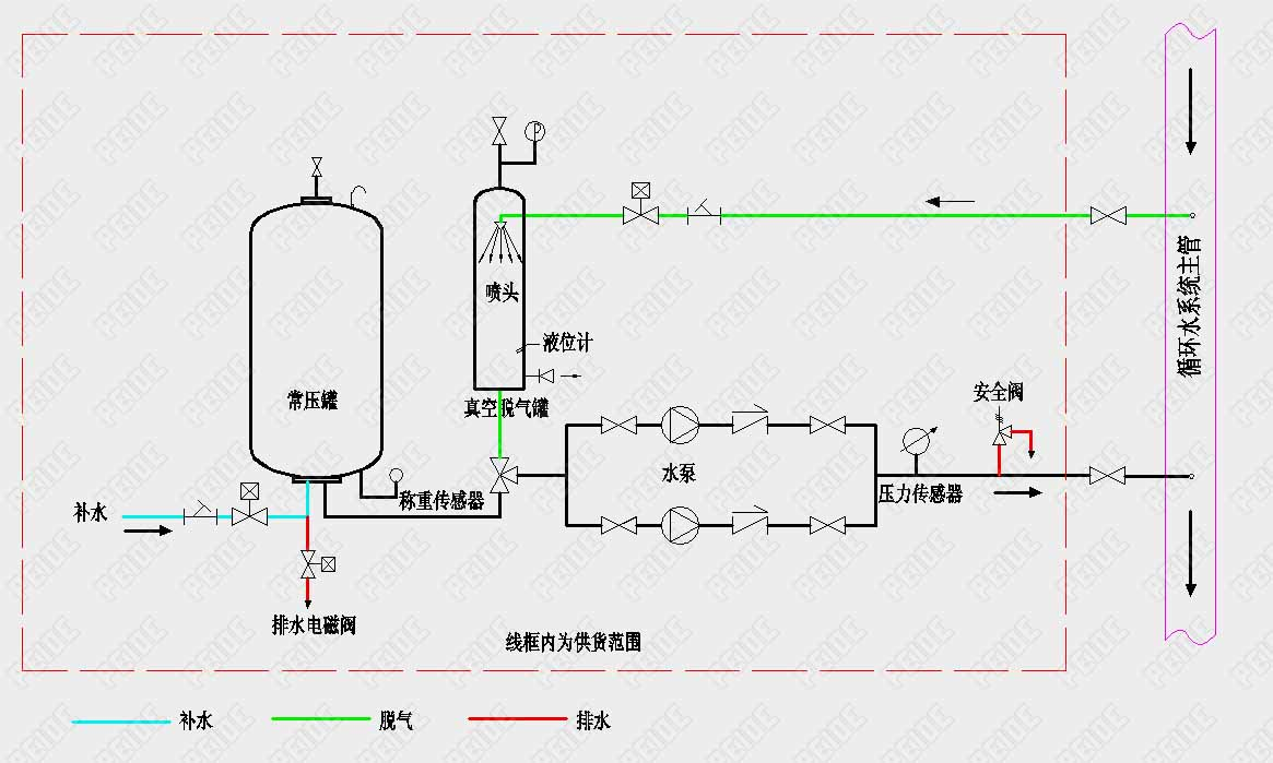 常压式自动定压补水真空脱气装置安装示意图