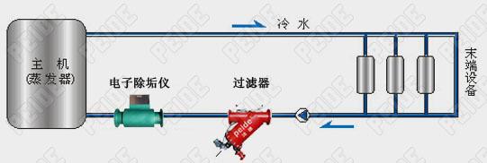 电子除垢仪空调冷冻水系统安装示意图