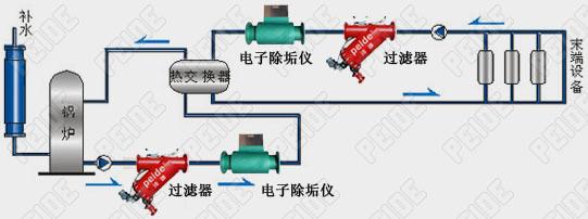 电子除垢仪取暖循环水系统安装示意图