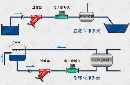 电子除垢仪工业循环冷却水系统安装示意图