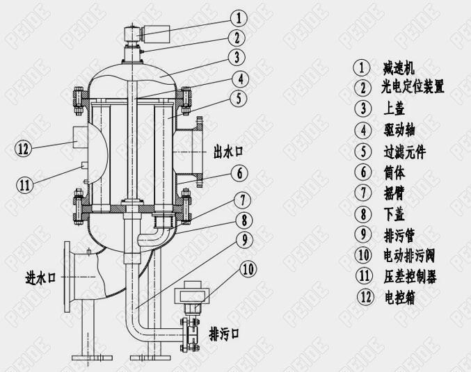 工业用水自动反冲洗过滤器内部结构图1