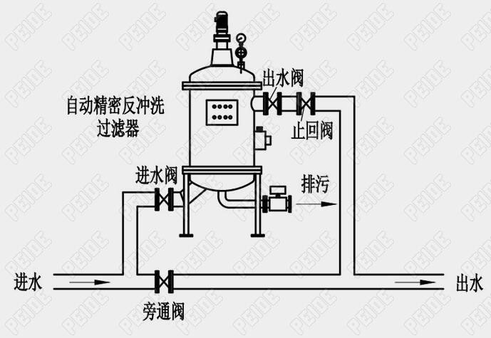 工业用水自动反冲洗过滤器安装示意图