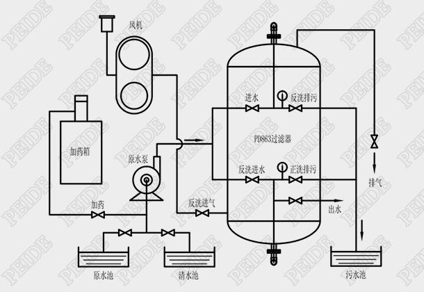 863过滤器系统工艺流程图