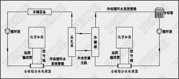 物化全程水处理器安装示意图