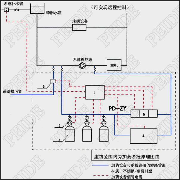 冷冻水(热水)系统自动加药装置安装示意图
