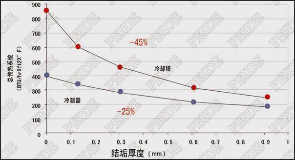 管壁结垢降低了表面热交换效率并且影响了管道的热交换系数