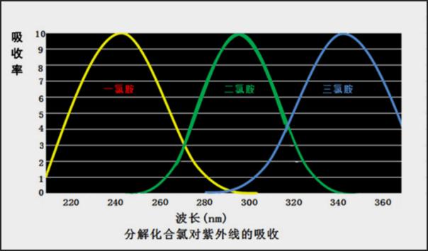 中压紫外线消毒器余氯(氯胺)分解原理