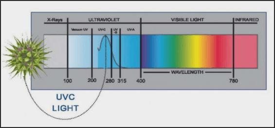 中压紫外线消毒紫外剂量