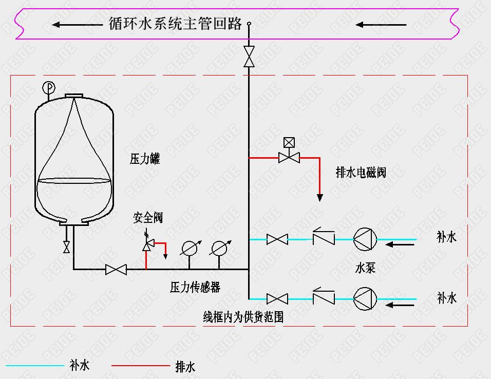 气压式自动定压补水装置安装示意图