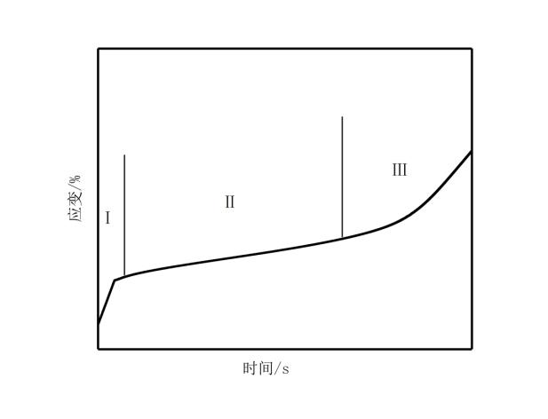 PEEK材料 的蠕变曲线