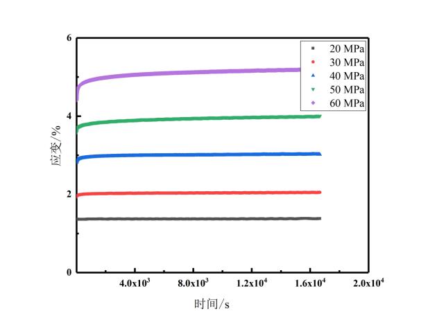 PEEK5600G在不同应力下的常温拉伸蠕变