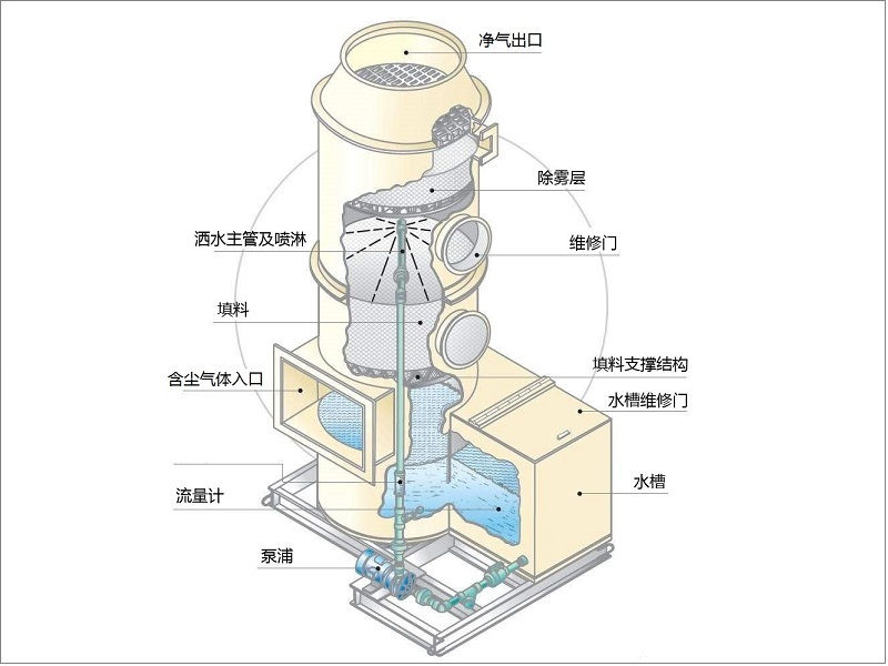 常用除尘器设备的四大分类之-湿式除尘器