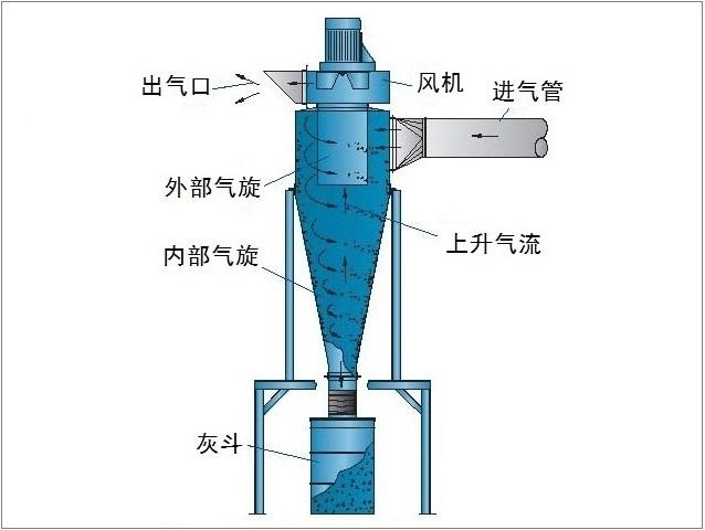 常用除尘器设备的四大分类之-旋风除尘器